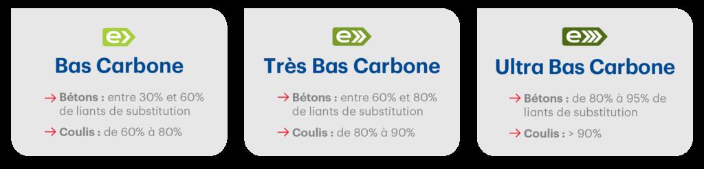 Bétons et coulis de fondation bas carbone/ ultra bas carbone