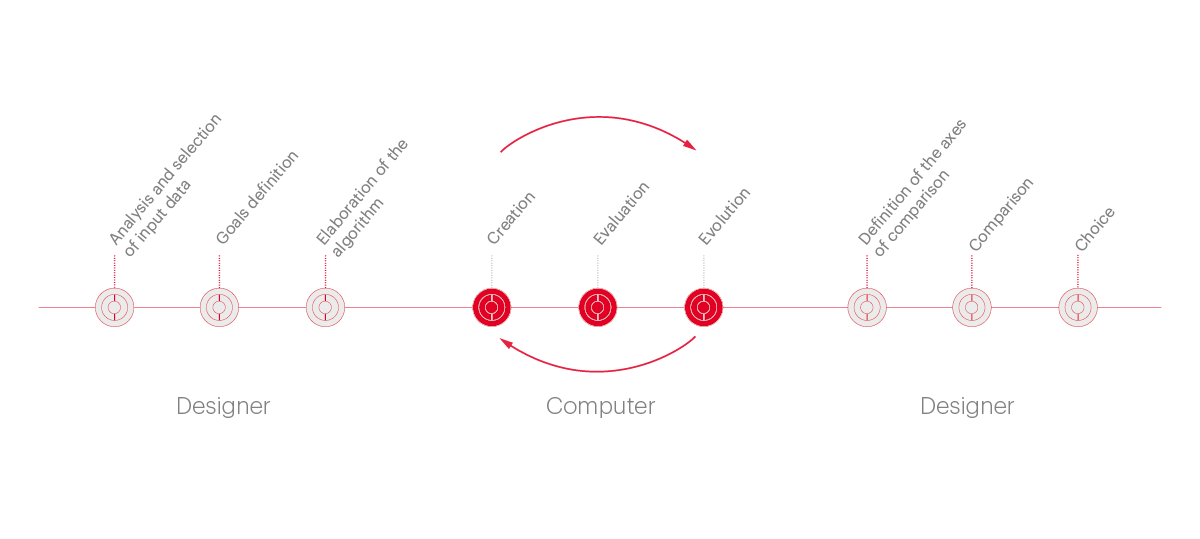 Fullscreen picture processus-generative-design-en
