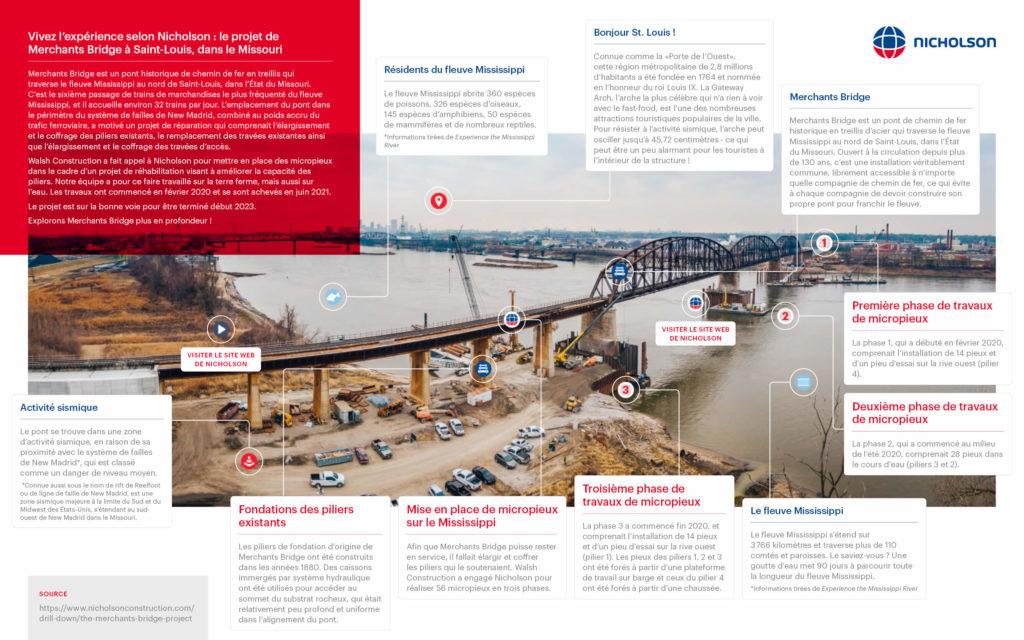 Micropieux/ réhabilitation des piliers du pont